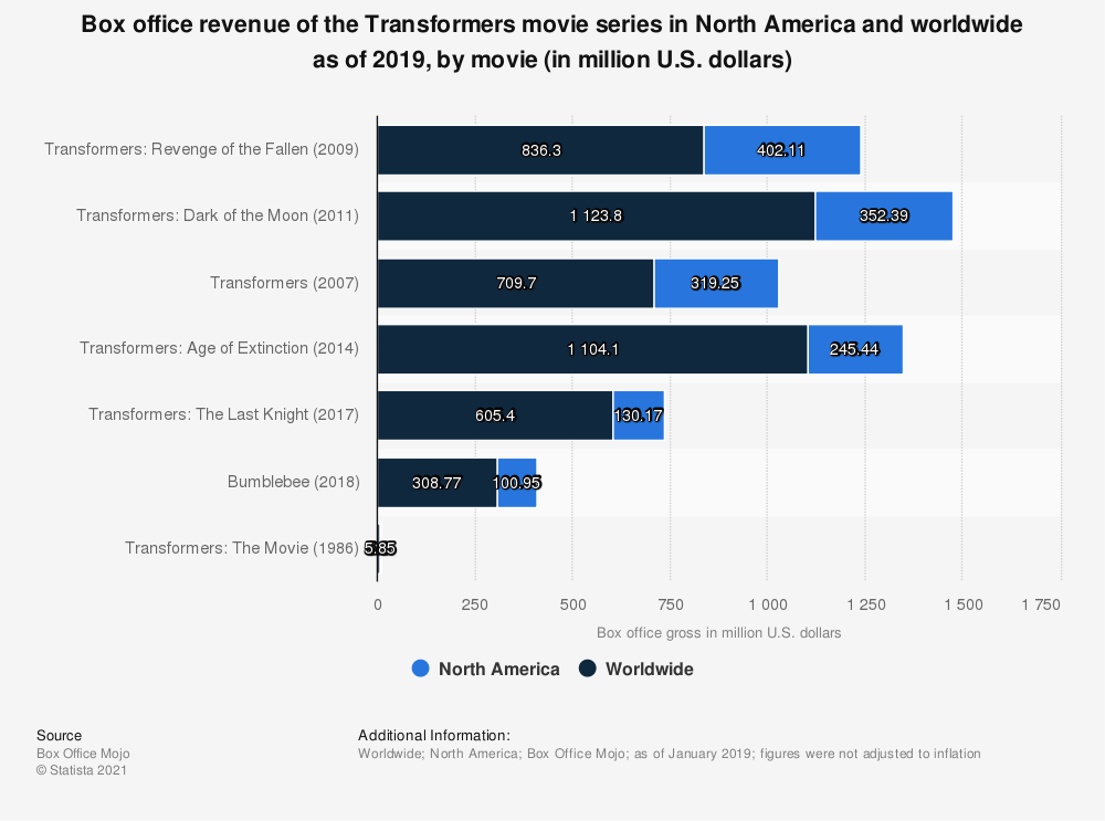 Statistic: Box office revenue of the Transformers movie series in North America and worldwide as of 2019, by movie (in million U.S. dollars) | Statista