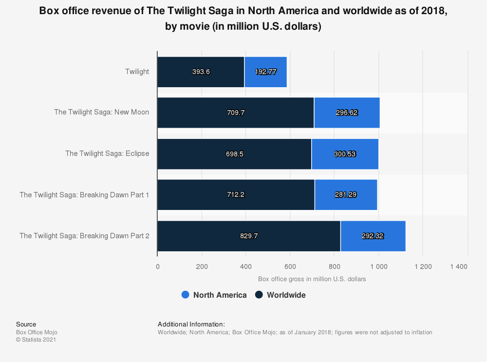 Statistic: Box office revenue of The Twilight Saga in North America and worldwide as of 2018, by movie (in million U.S. dollars) | Statista