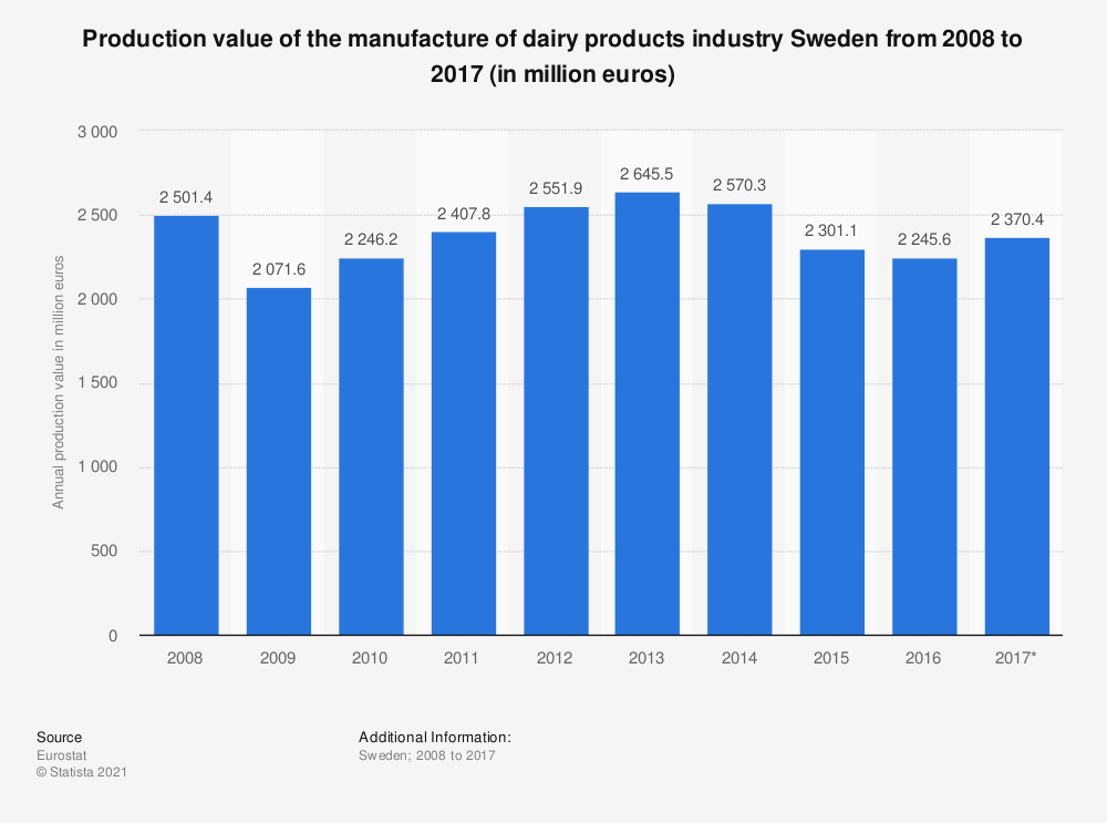 Statistic: Production value of the manufacture of dairy products industry Sweden from 2008 to 2017 (in million euros) | Statista