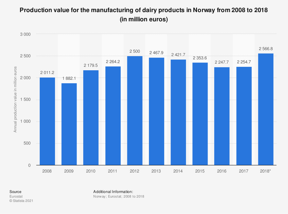 Statistic: Production value for the manufacturing of dairy products in Norway from 2008 to 2015 (in million euros) | Statista