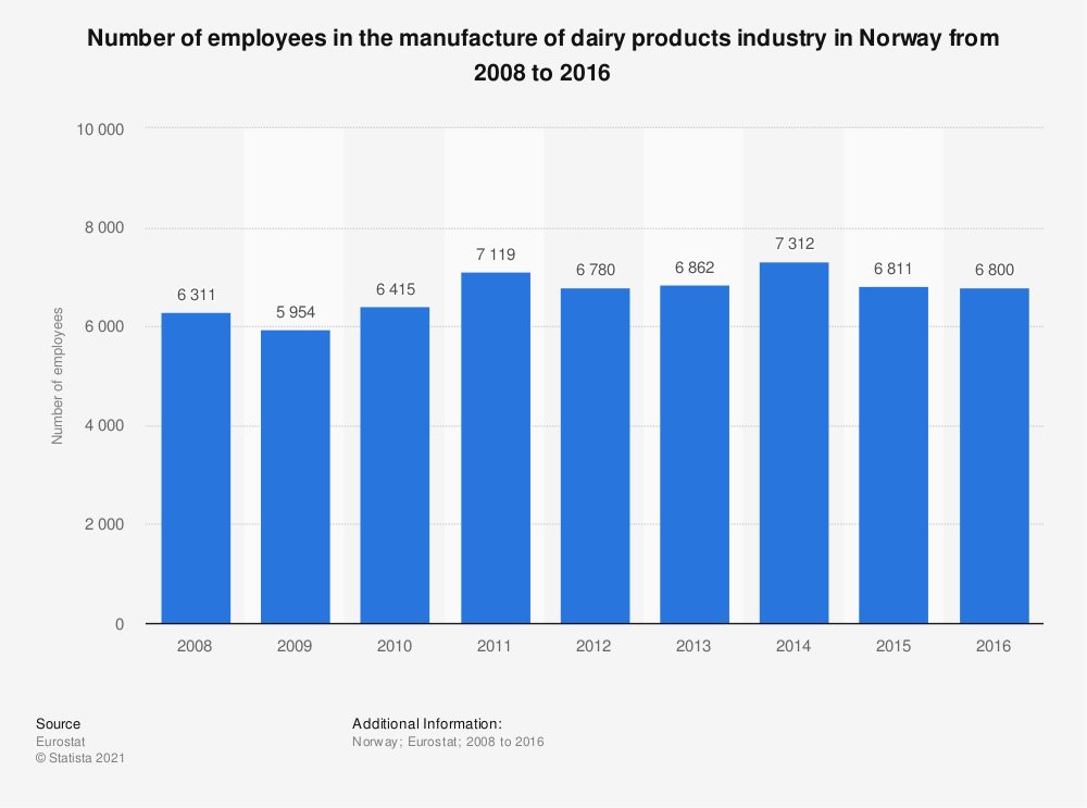 Statistic: Number of employees in the manufacture of dairy products industry in Norway from 2008 to 2016 | Statista