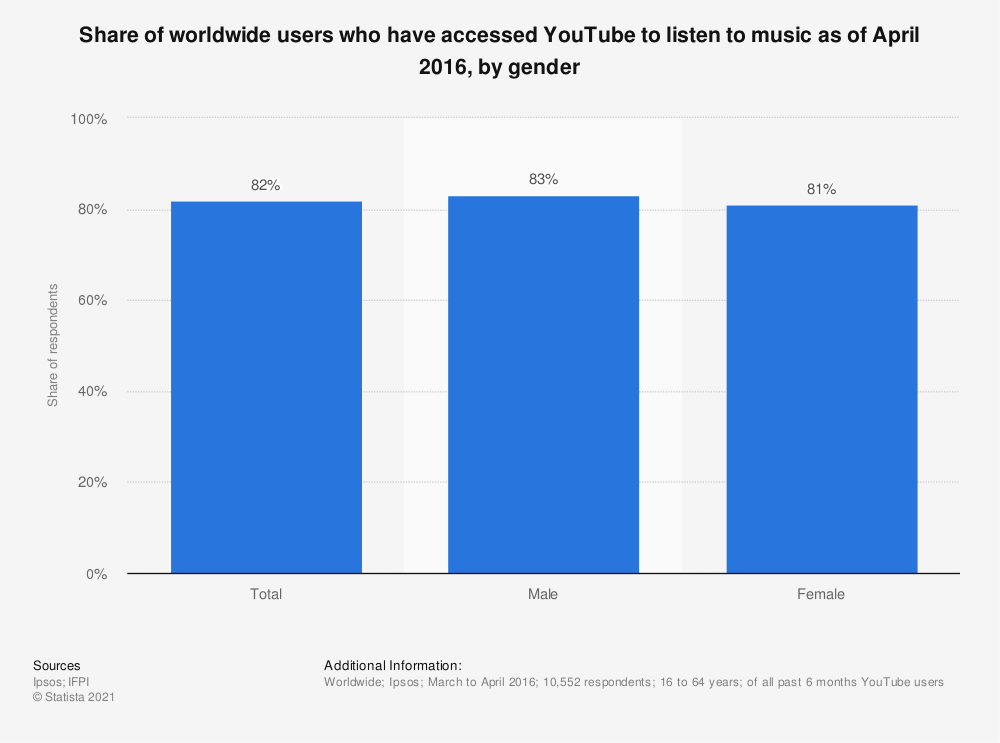 Statistic: Share of worldwide users who have accessed YouTube to listen to music as of April 2016, by gender | Statista