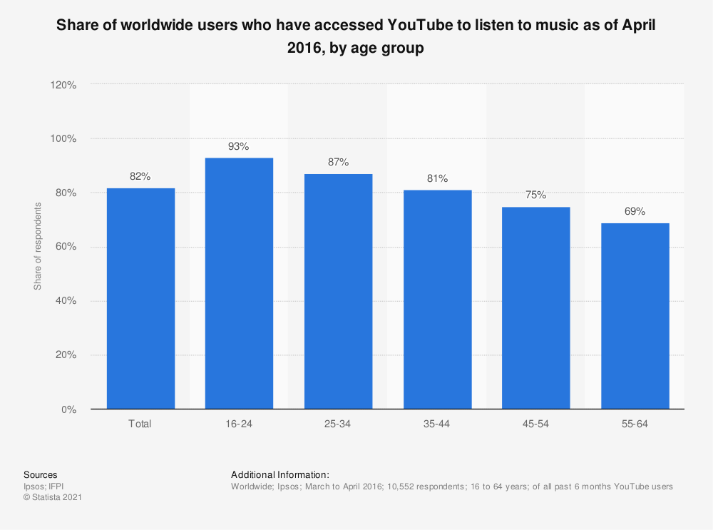 Statistic: Share of worldwide users who have accessed YouTube to listen to music as of April 2016, by age group | Statista