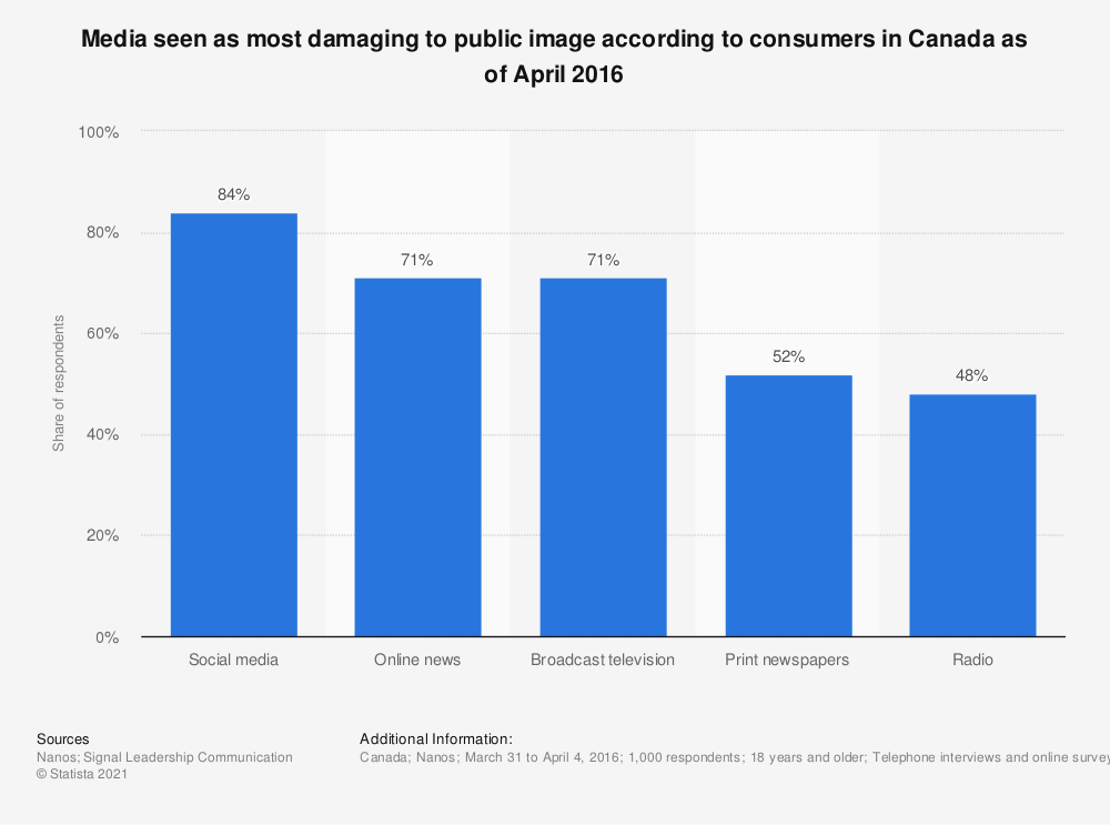 Statistic: Media seen as most damaging to public image according to consumers in Canada as of April 2016 | Statista