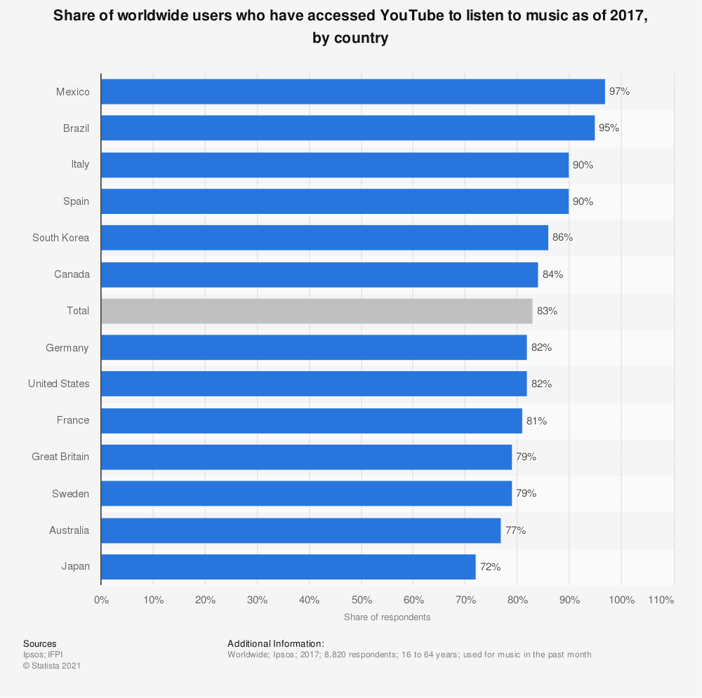 Statistic: Share of worldwide users who have accessed YouTube to listen to music as of 2017, by country | Statista