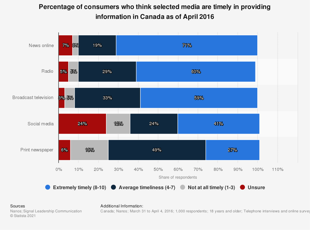 Statistic: Percentage of consumers who think selected media are timely in providing information in Canada as of April 2016 | Statista