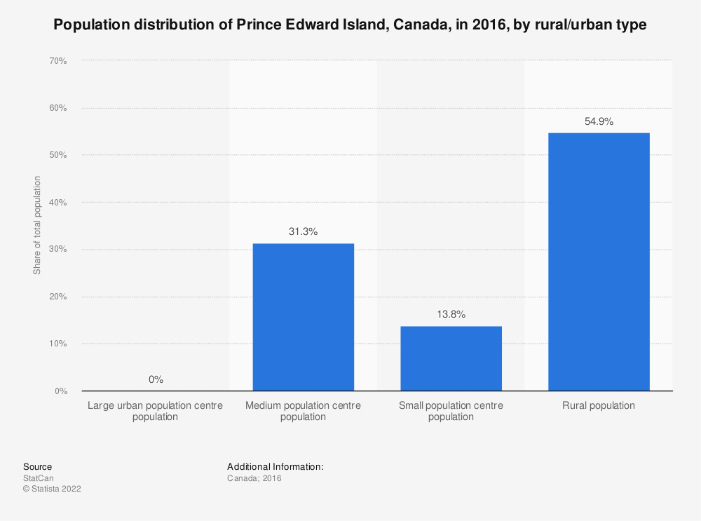 Statistic: Population distribution of Prince Edward Island, Canada, in 2016, by rural/urban type | Statista