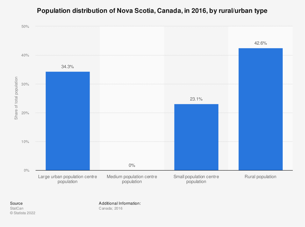 Statistic: Population distribution of Nova Scotia, Canada, in 2016, by rural/urban type | Statista
