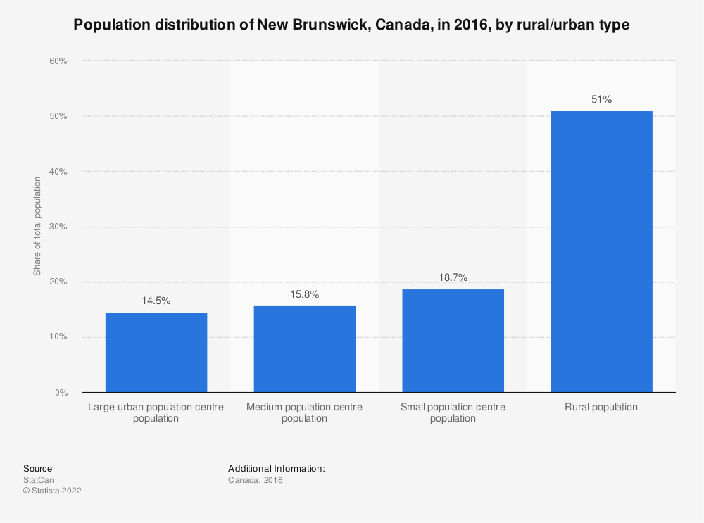 Statistic: Population distribution of New Brunswick, Canada, in 2016, by rural/urban type | Statista