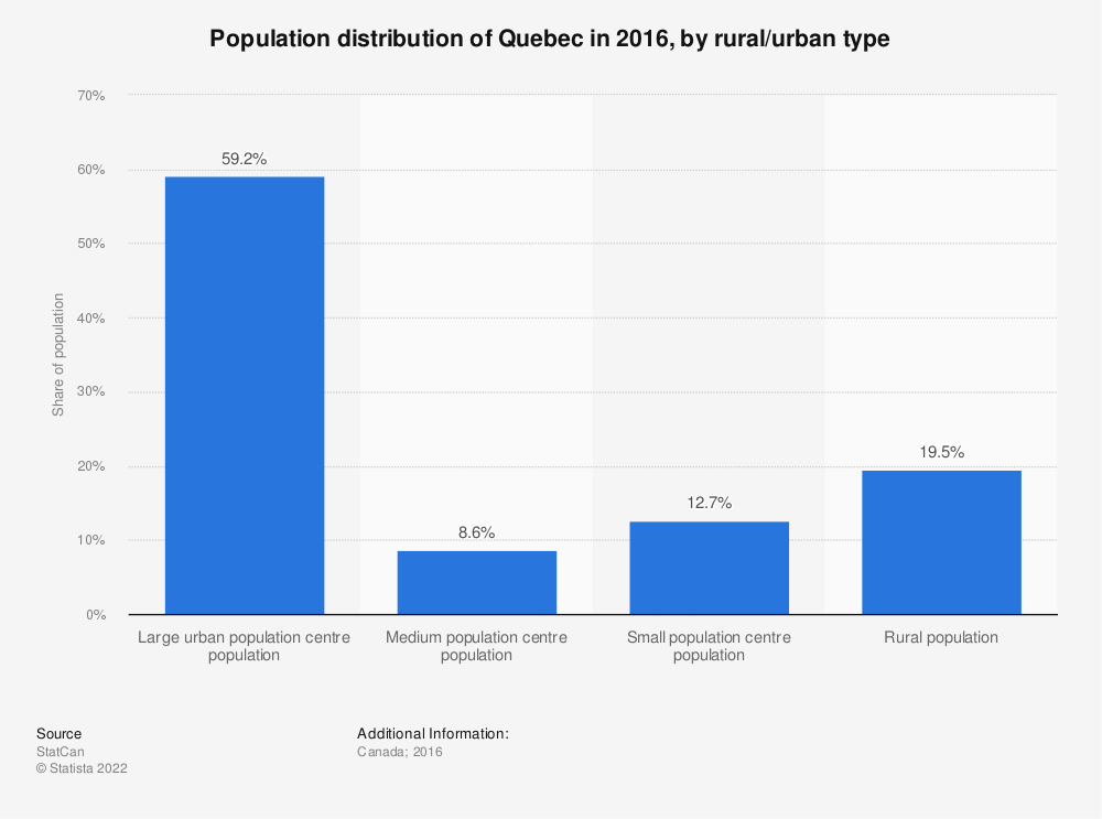 Statistic: Population distribution of Quebec in 2016, by rural/urban type | Statista