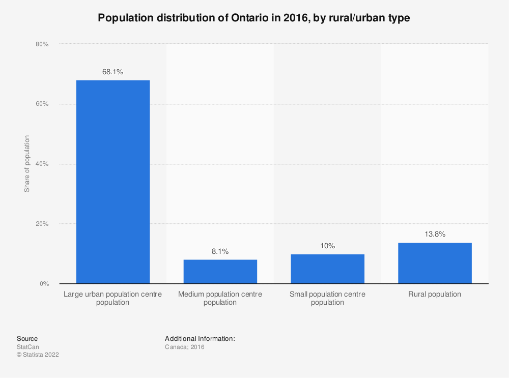 Statistic: Population distribution of Ontario in 2016, by rural/urban type | Statista