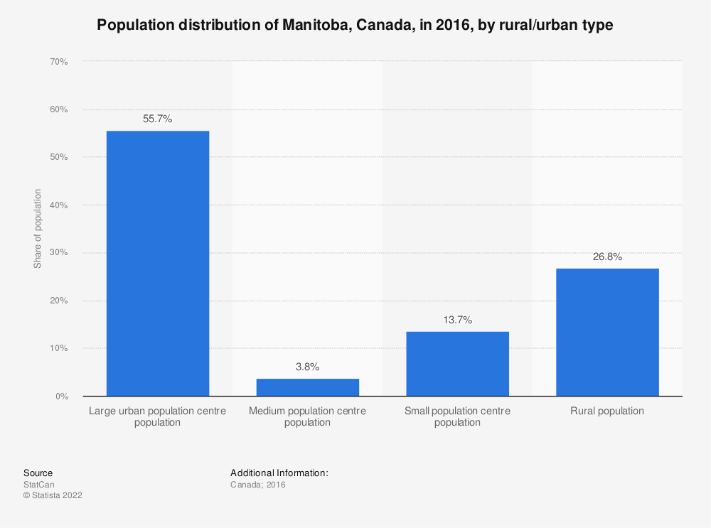Statistic: Population distribution of Manitoba, Canada, in 2016, by rural/urban type | Statista