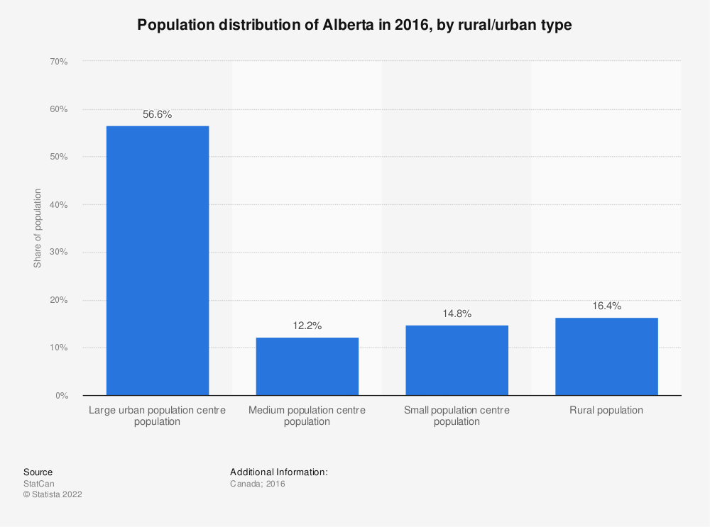 Statistic: Population distribution of Alberta in 2016, by rural/urban type | Statista