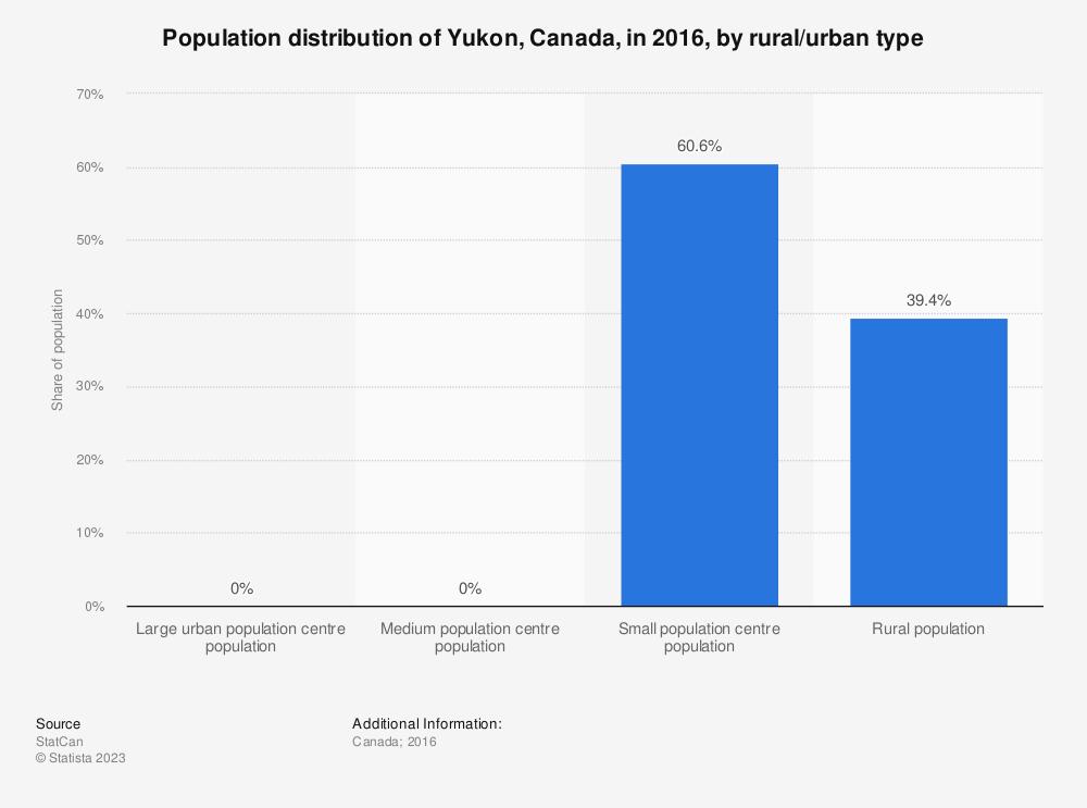 Statistic: Population distribution of Yukon, Canada, in 2016, by rural/urban type | Statista