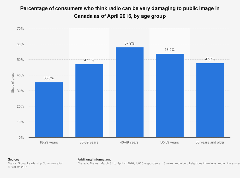 Statistic: Percentage of consumers who think radio can be very damaging to public image in Canada as of April 2016, by age group | Statista