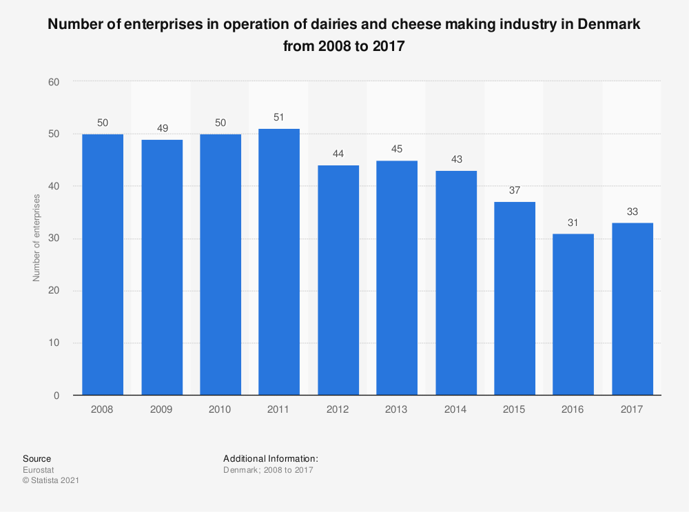 Statistic: Number of enterprises in operation of dairies and cheese making industry in Denmark from 2008 to 2014 | Statista