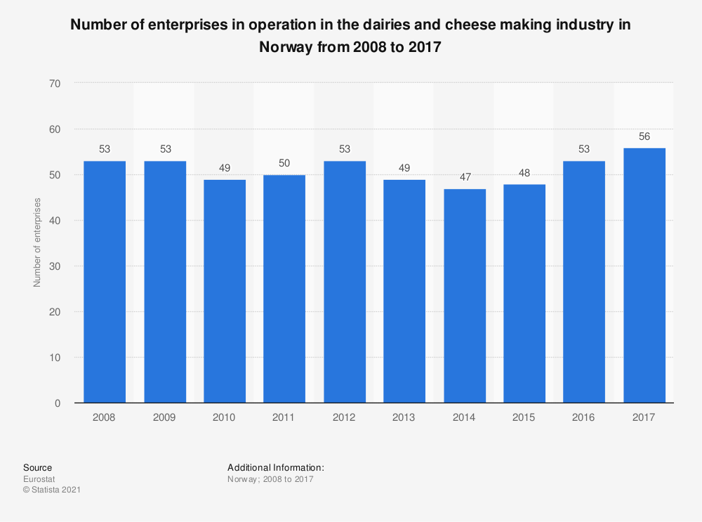Statistic: Number of enterprises in operation in the dairies and cheese making industry in Norway from 2008 to 2017 | Statista