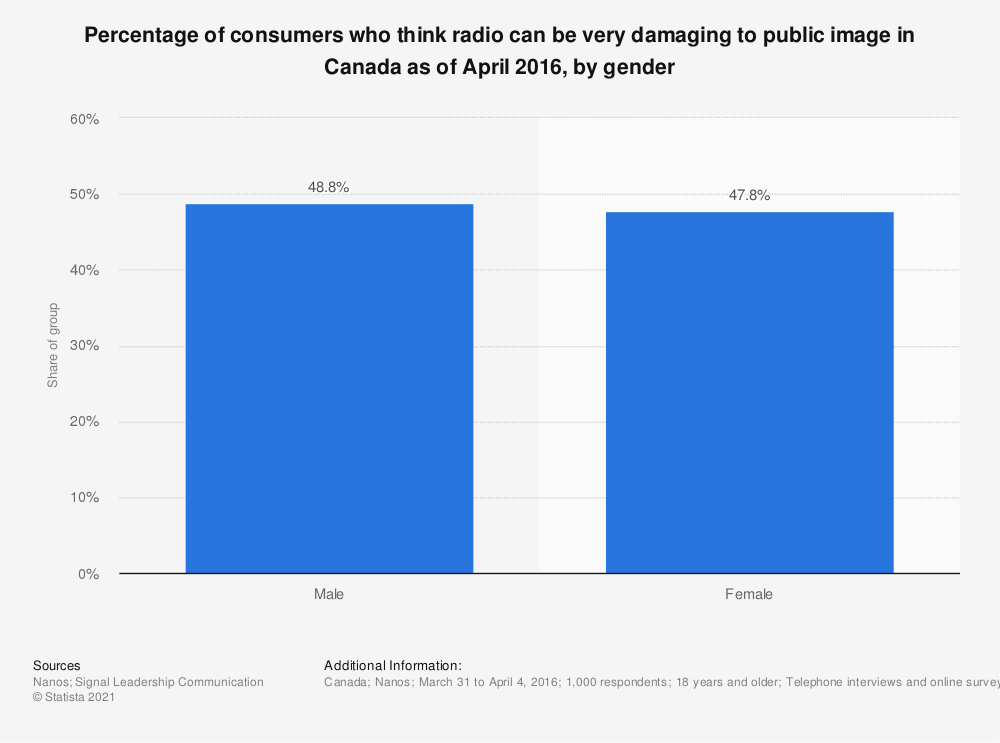 Statistic: Percentage of consumers who think radio can be very damaging to public image in Canada as of April 2016, by gender   Statista