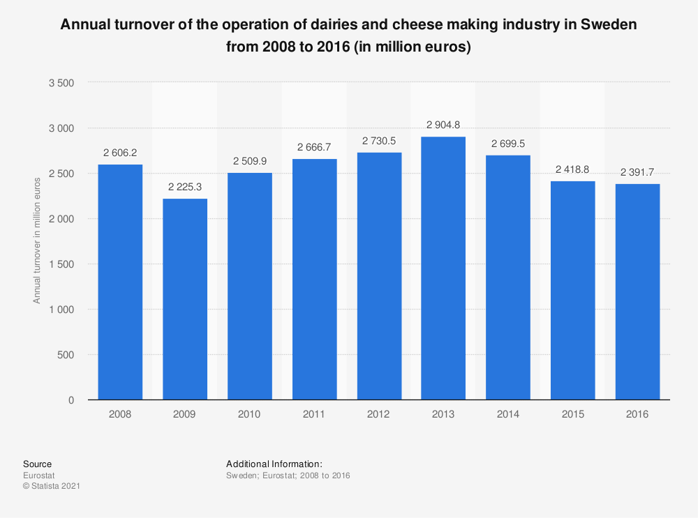 Statistic: Annual turnover of the operation of dairies and cheese making industry in Sweden from 2008 to 2014 (in million euros) | Statista