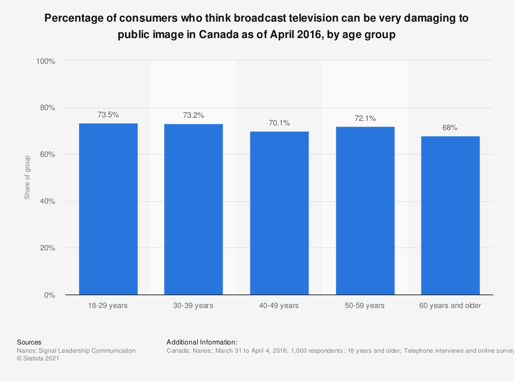 Statistic: Percentage of consumers who think broadcast television can be very damaging to public image in Canada as of April 2016, by age group | Statista