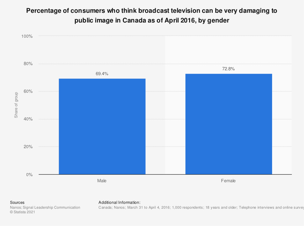 Statistic: Percentage of consumers who think broadcast television can be very damaging to public image in Canada as of April 2016, by gender | Statista