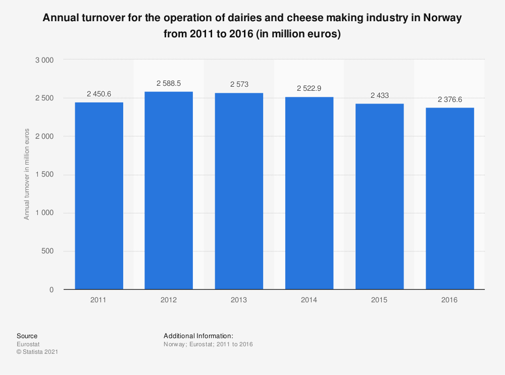 Statistic: Annual turnover for the operation of dairies and cheese making industry in Norway from 2011 to 2016 (in million euros) | Statista