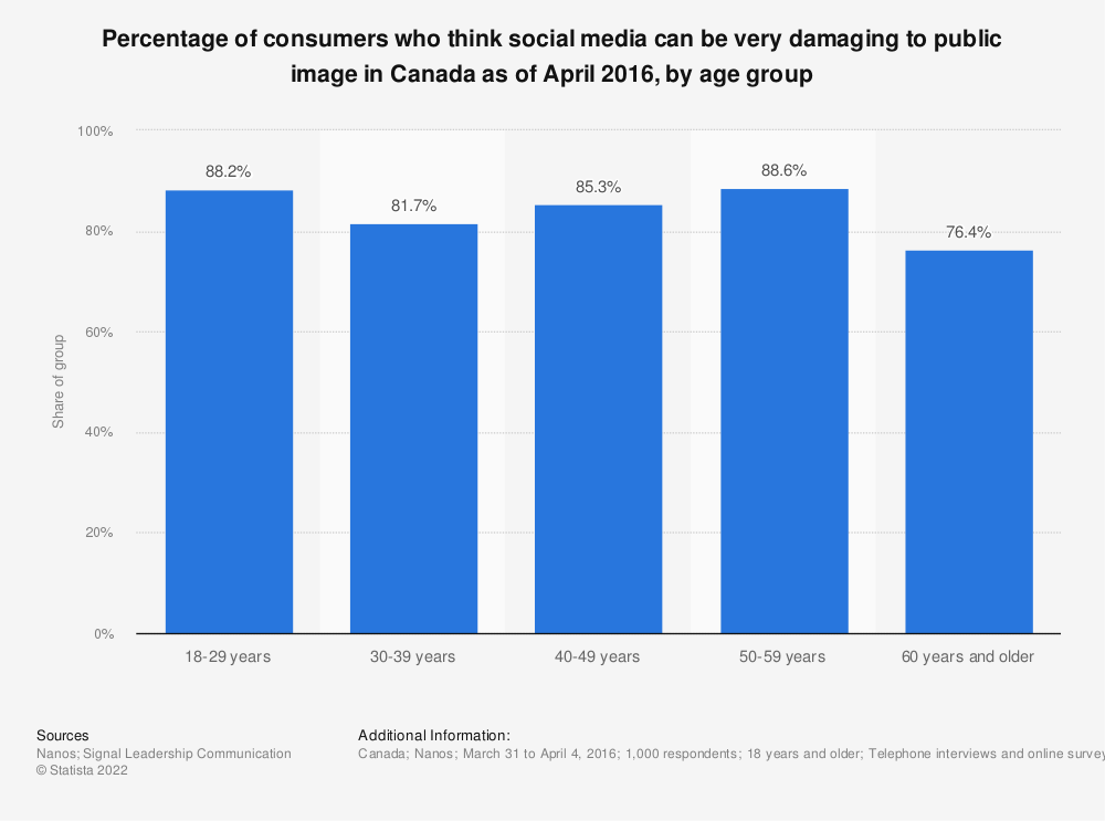 Statistic: Percentage of consumers who think social media can be very damaging to public image in Canada as of April 2016, by age group   Statista
