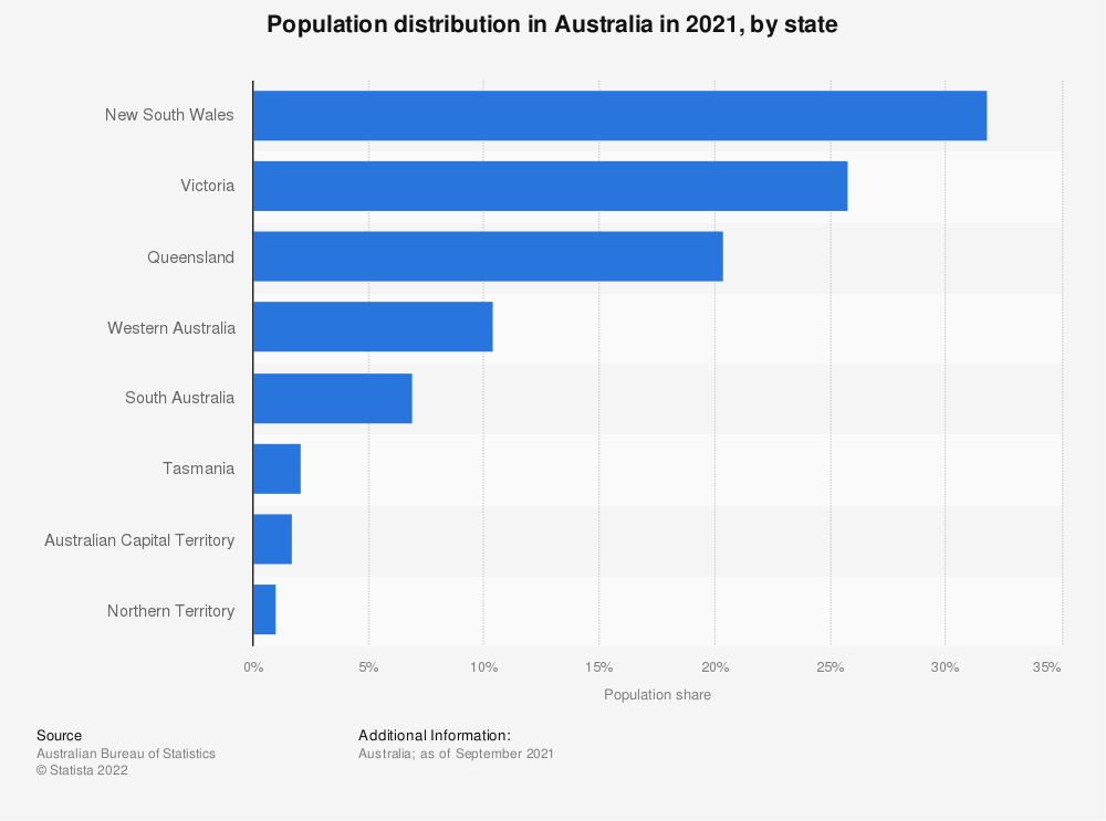 Statistic: Population distribution in Australia in 2020, by state   Statista