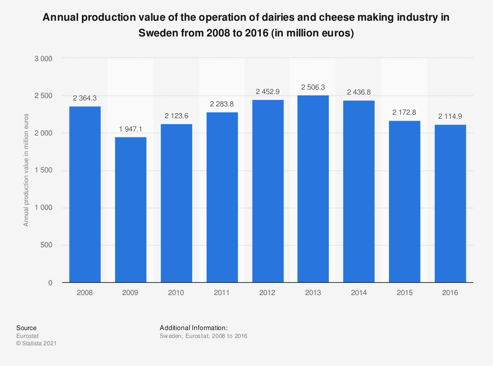 Statistic: Annual production value of the operation of dairies and cheese making industry in Sweden from 2008 to 2016 (in million euros) | Statista