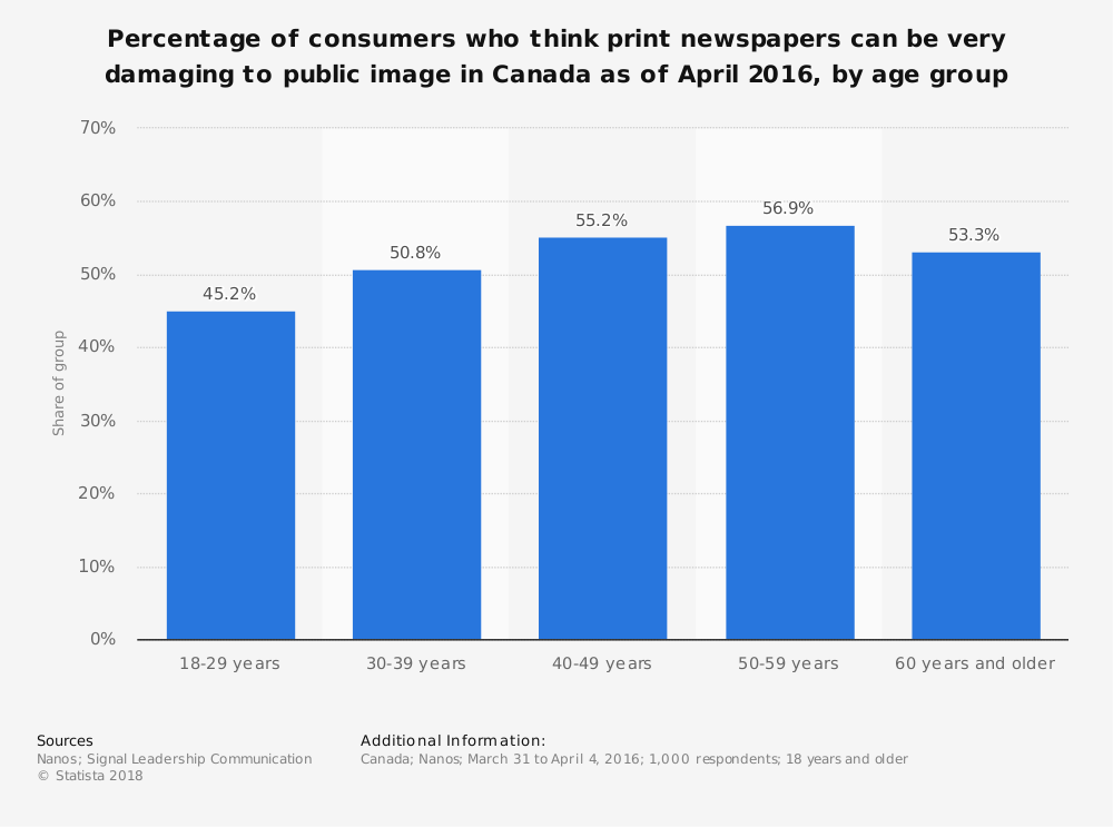 Statistic: Percentage of consumers who think print newspapers can be very damaging to public image in Canada as of April 2016, by age group | Statista