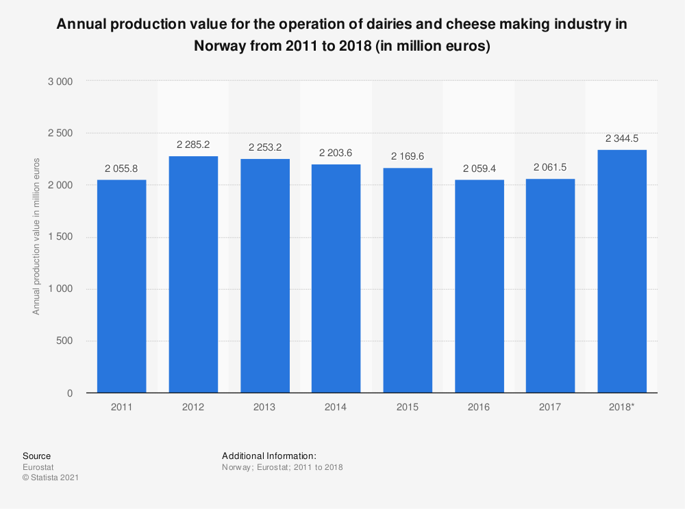 Statistic: Annual production value for the operation of dairies and cheese making industry in Norway from 2011 to 2016 (in million euros) | Statista