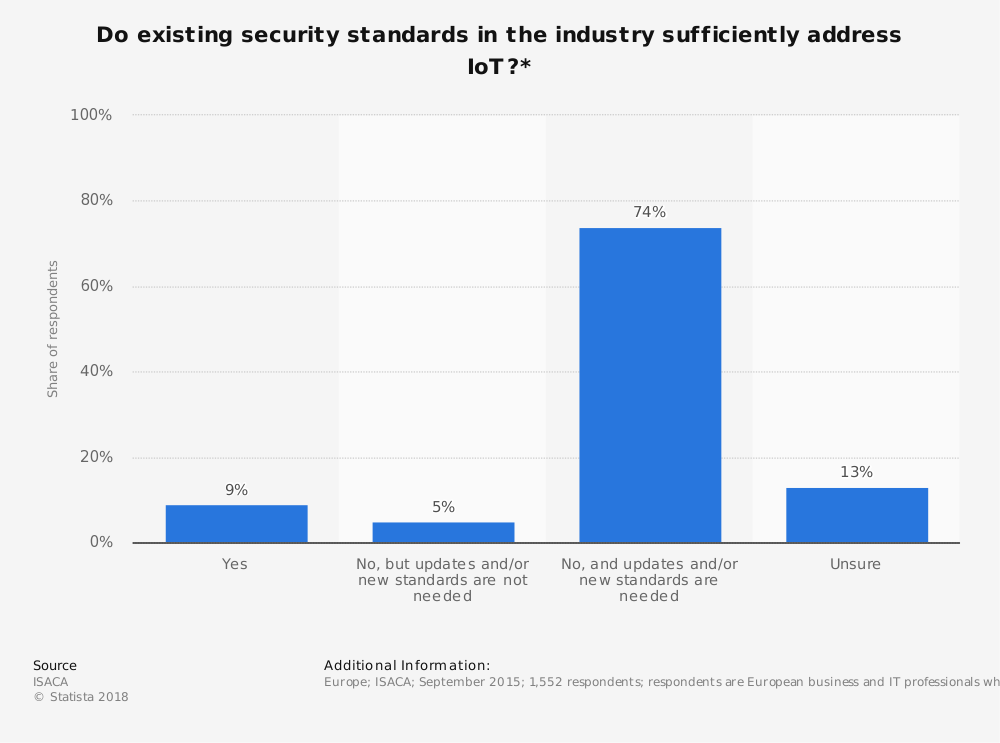 Statistic: Do existing security standards in the industry sufficiently address IoT?* | Statista