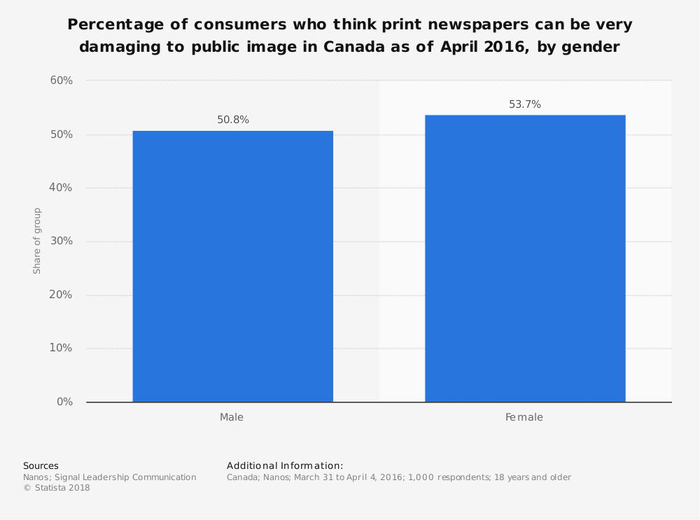 Statistic: Percentage of consumers who think print newspapers can be very damaging to public image in Canada as of April 2016, by gender   Statista