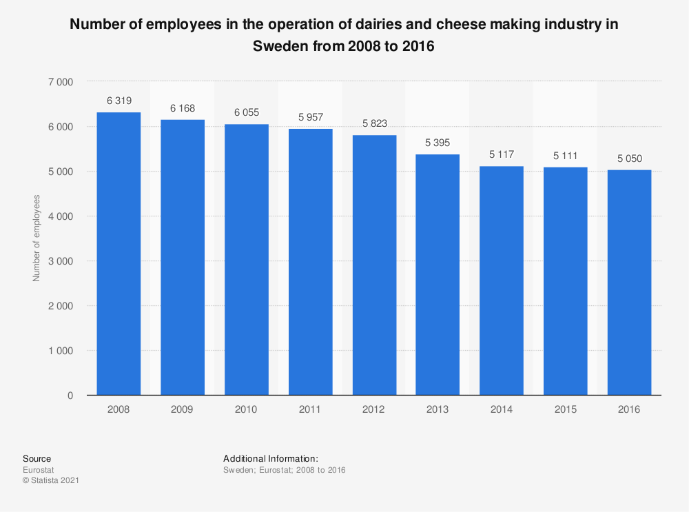 Statistic: Number of employees in the operation of dairies and cheese making industry in Sweden from 2008 to 2016 | Statista