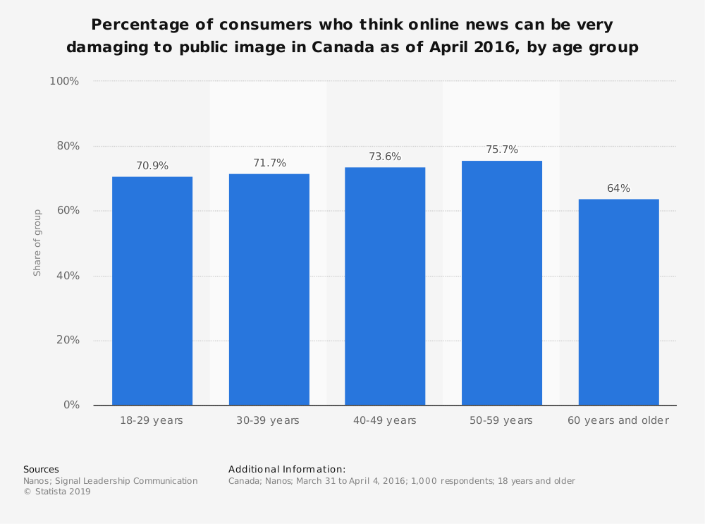 Statistic: Percentage of consumers who think online news can be very damaging to public image in Canada as of April 2016, by age group | Statista