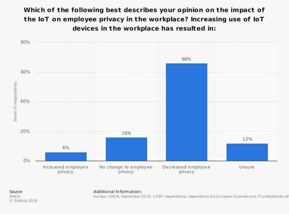 Statistic: Which of the following best describes your opinion on the impact of the IoT on employee privacy in the workplace? Increasing use of IoT devices in the workplace has resulted in:   Statista