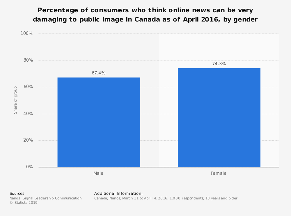 Statistic: Percentage of consumers who think online news can be very damaging to public image in Canada as of April 2016, by gender  | Statista