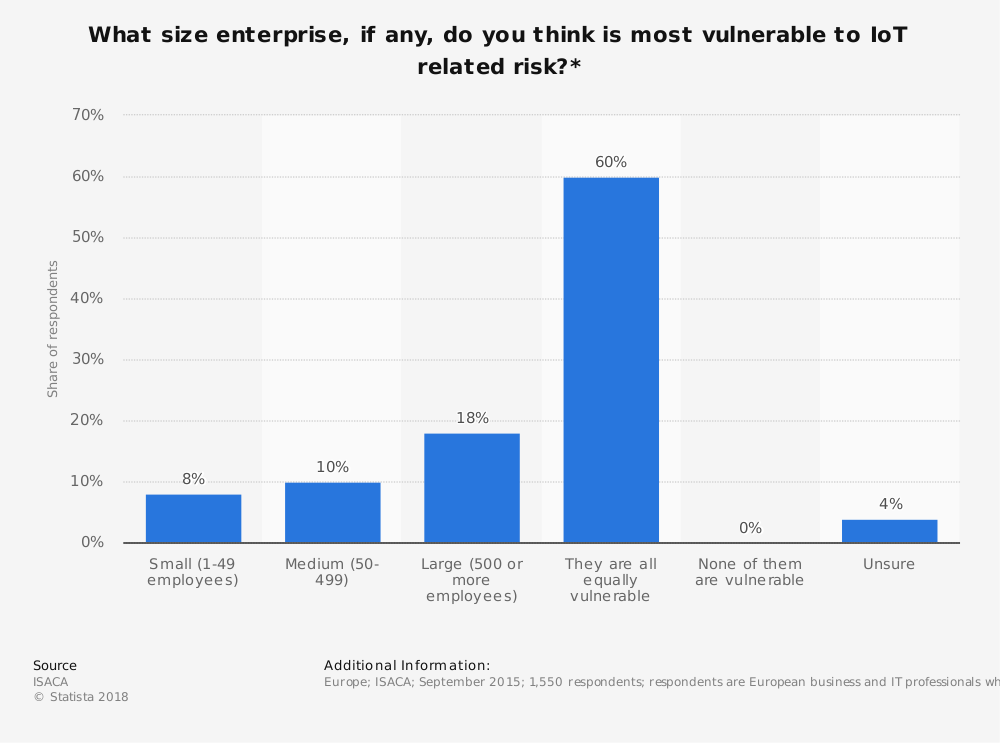Statistic: What size enterprise, if any, do you think is most vulnerable to IoT related risk?*   Statista