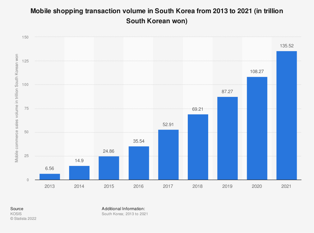 Statistic: Mobile shopping transaction volume in South Korea from 2013 to 2018 (in trillion South Korean won) | Statista