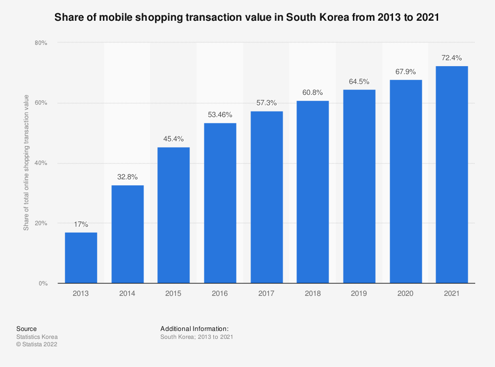 Statistic: Share of mobile shopping transaction value in South Korea from 2013 to 2016 | Statista