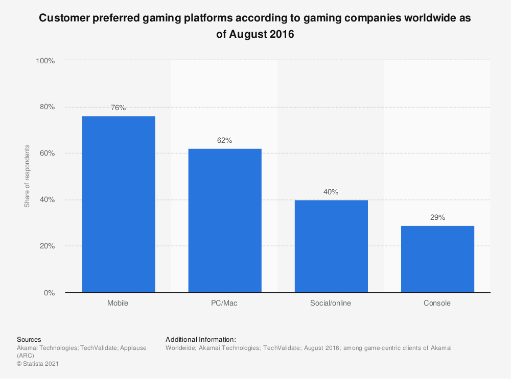 Statistic: Customer preferred gaming platforms according to gaming companies worldwide as of August 2016 | Statista