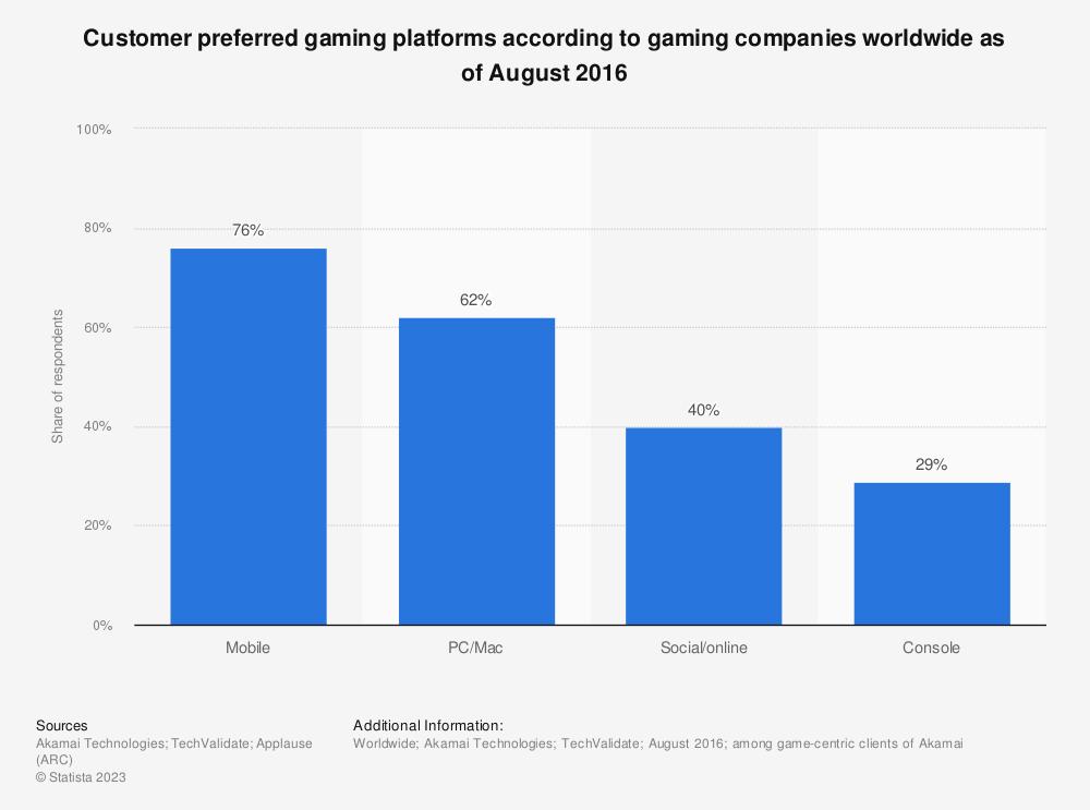 Statistic: Customer preferred gaming platforms according to gaming companies worldwide as of August 2016 | Statista