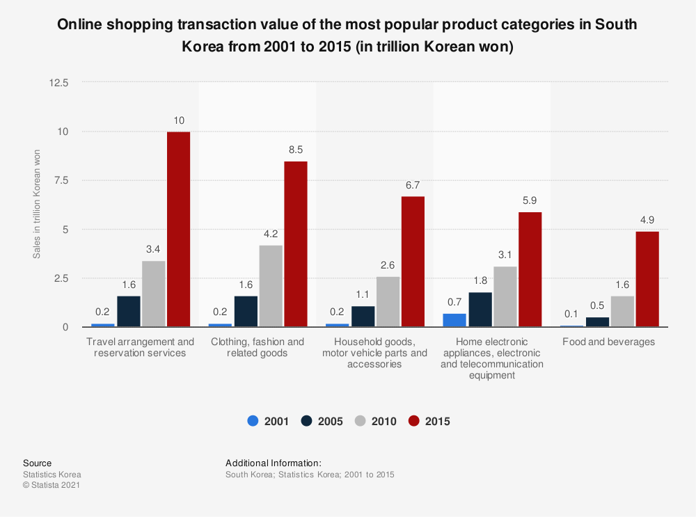 Statistic: Online shopping transaction value of the most popular product categories in South Korea from 2001 to 2015 (in trillion Korean won) | Statista