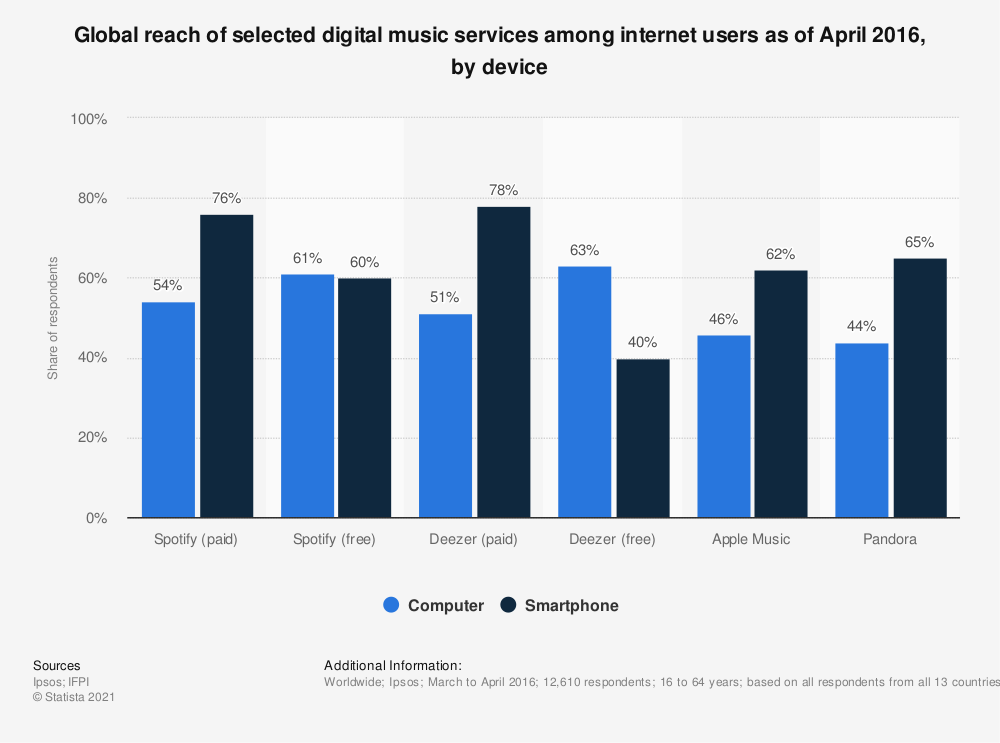 Statistic: Global reach of selected digital music services among internet users as of April 2016, by device | Statista