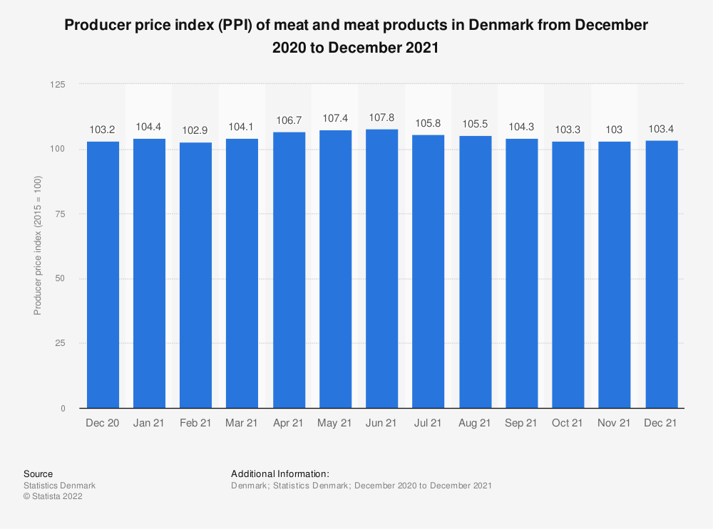 Statistic: Producer price index (PPI) of meat and meat products in Denmark from December 2017 to December 2018 | Statista