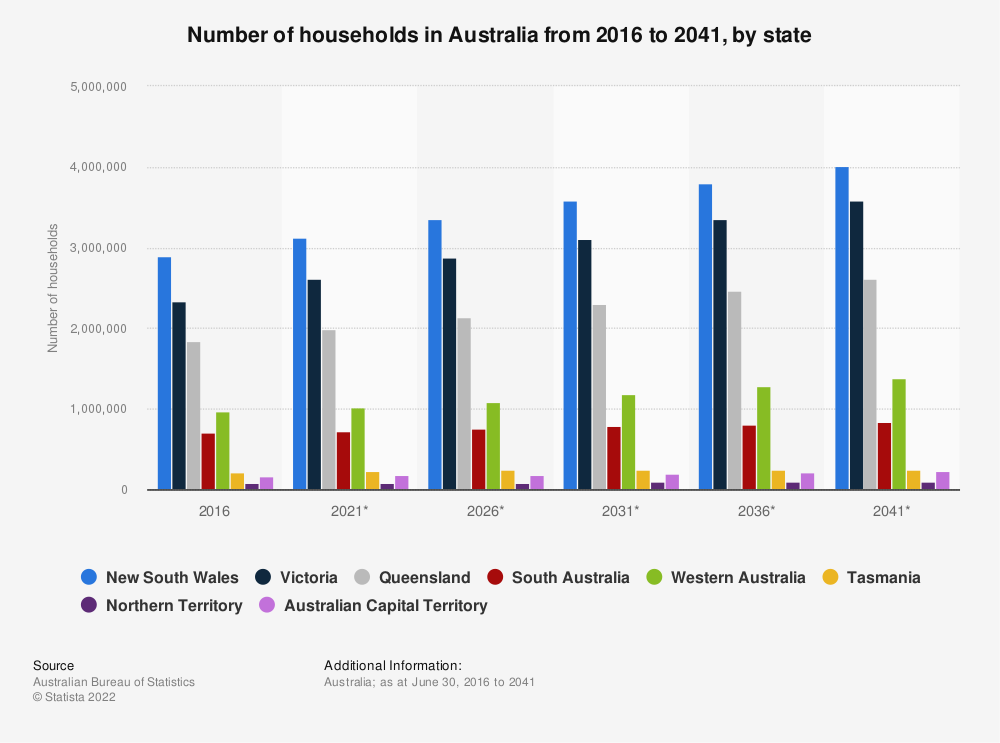 Statistic: Number of households in Australia from 2011 to 2036, by state | Statista
