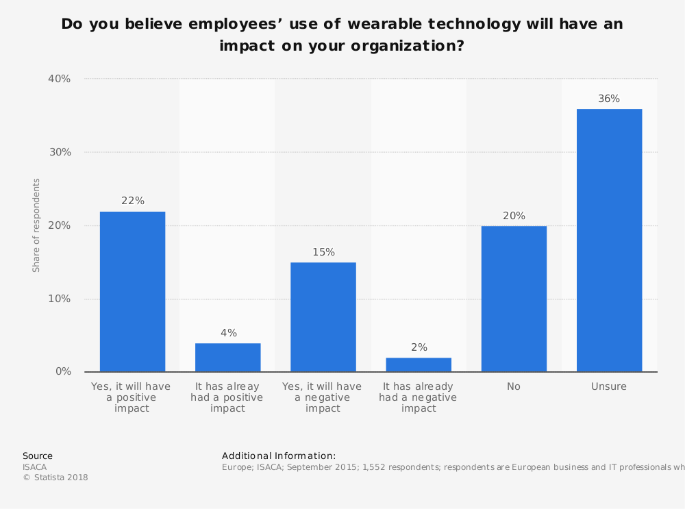 Statistic: Do you believe employees' use of wearable technology will have an impact on your organization? | Statista