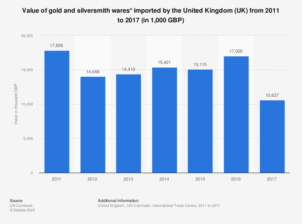 Statistic: Value of gold and silversmith wares* imported by the United Kingdom (UK) from 2011 to 2017 (in 1,000 GBP) | Statista