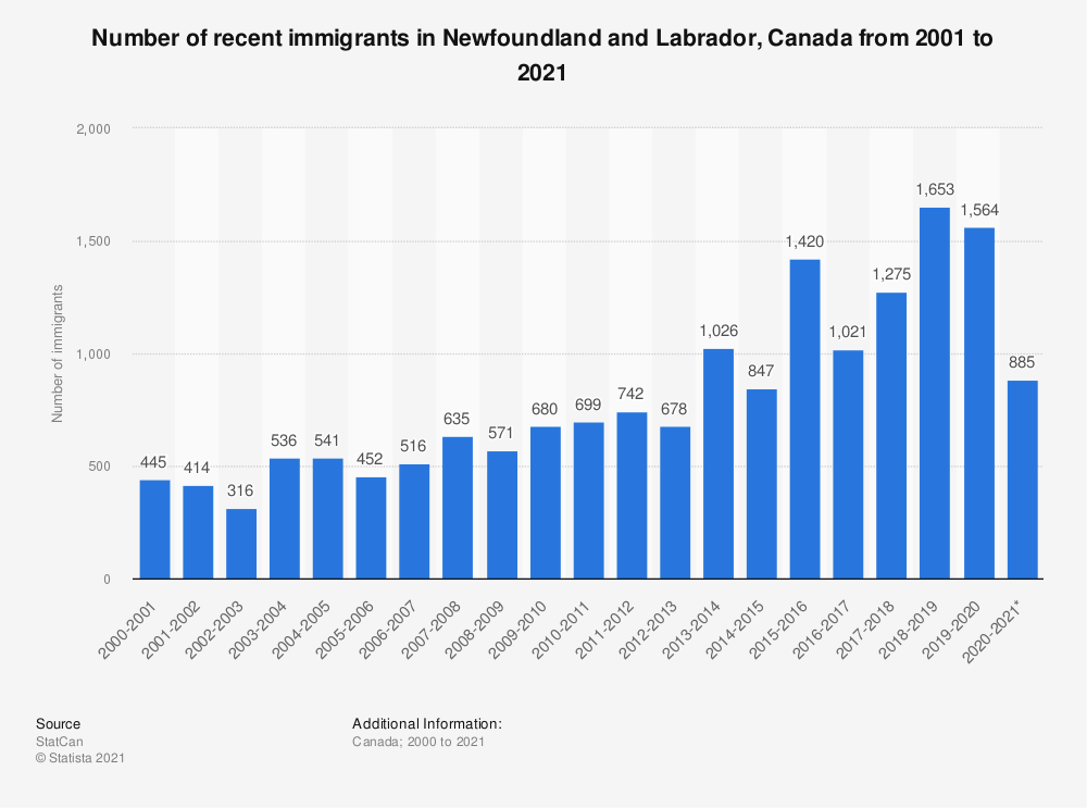 Statistic: Number of recent immigrants in Newfoundland and Labrador, Canada from 2000 to 2019 | Statista