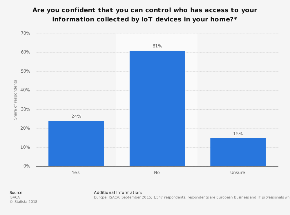 Statistic: Are you confident that you can control who has access to your information collected by IoT devices in your home?* | Statista
